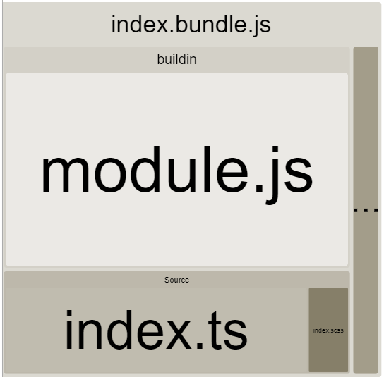 The diagram of our bundle no longer contains the code for hot module replacement.